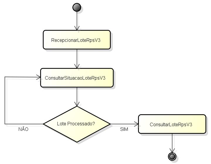 Fluxograma de envio e consulta de RPS